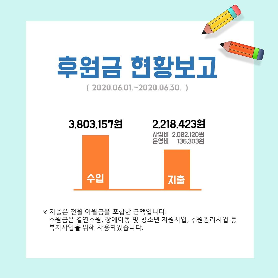 복지관 6월 후원금 수입 3,803,157원, 지출 2,218,423원